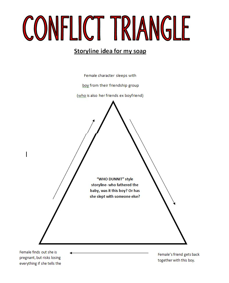 an analysis of the topic of the conflicts with the v chip The lead person to present and clarify the background of the conflict training module on conflict management self-analysis techniques.