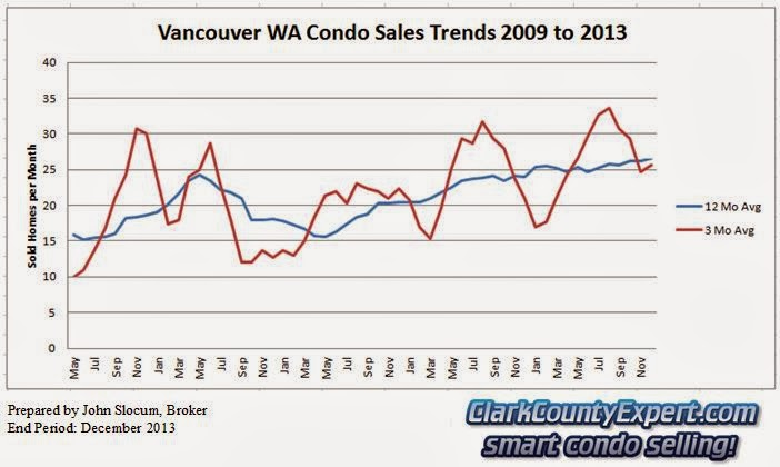 Vancouver Washington Condo Sales 2013 - Units Sold