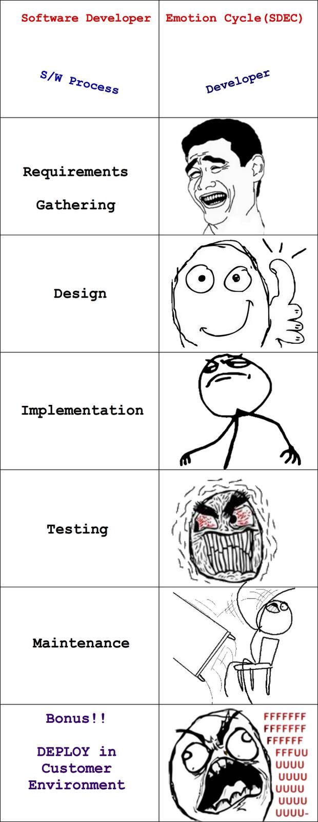 Software Developer Emotion Cycle (SDEC)