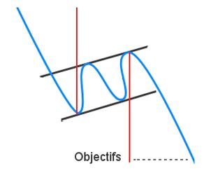 forma de una bandera ascendente