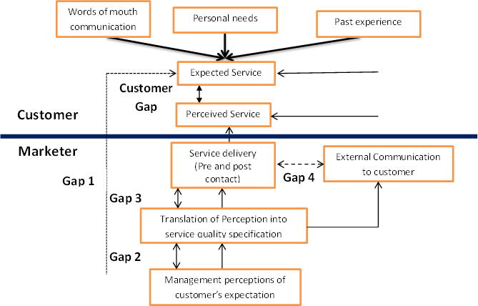 models of service marketing The service marketing triangle emphasizes three different coinciding elements it includes internal marketing, external marketing and interactive marketing the premise is that when companies take care of their employees, their employees are more likely to work diligently to take care of customers who were attracted.