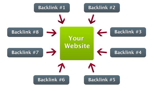 Ciri Backlink Berkualitas untuk Meningkatkan SEO Blog di SERP