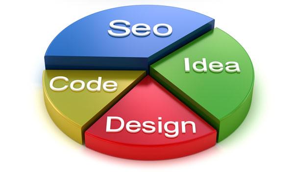 4 faktor yang membentuk elemen template blog yang SEO friendly
