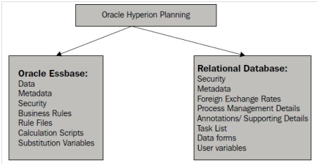 Oracle Hyperion Planning Process Flow