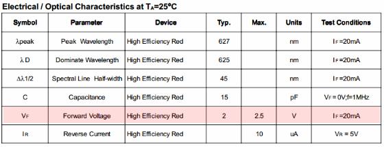 Dioda LED - parametry.