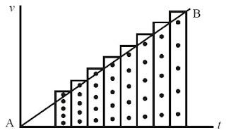 grafik pita hasil ketikan percepatan