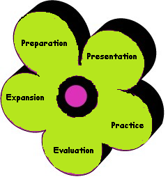 Cognitive academic language learning approach strategies