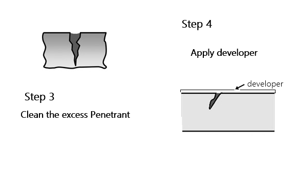 How Dye Penetrant Examination Works in Welding ~ Weldpedia