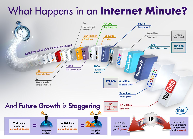 social network infografica news