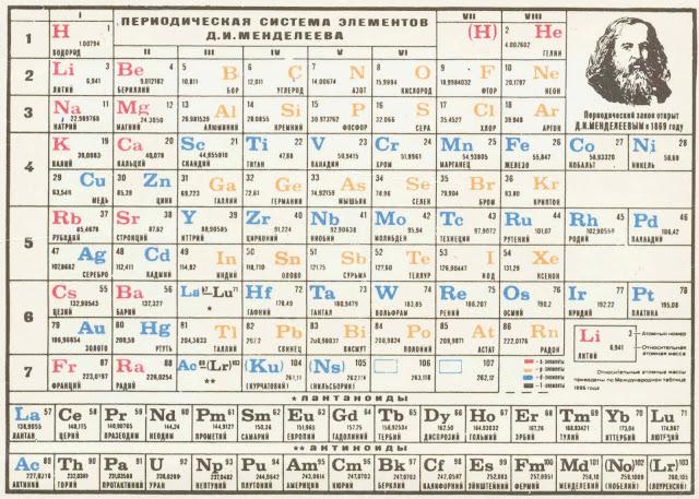 Таблица элементов Менделеева