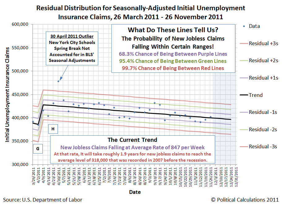 Residual Distribution for Seasonally-Adjusted Initial Unemployment Insurance Claims, 26 March 2011 - 26 November 2011