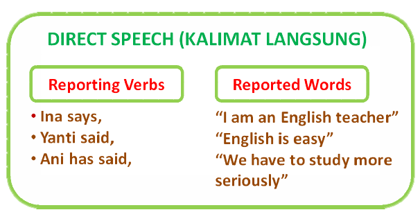 comparison between directed and reported speech