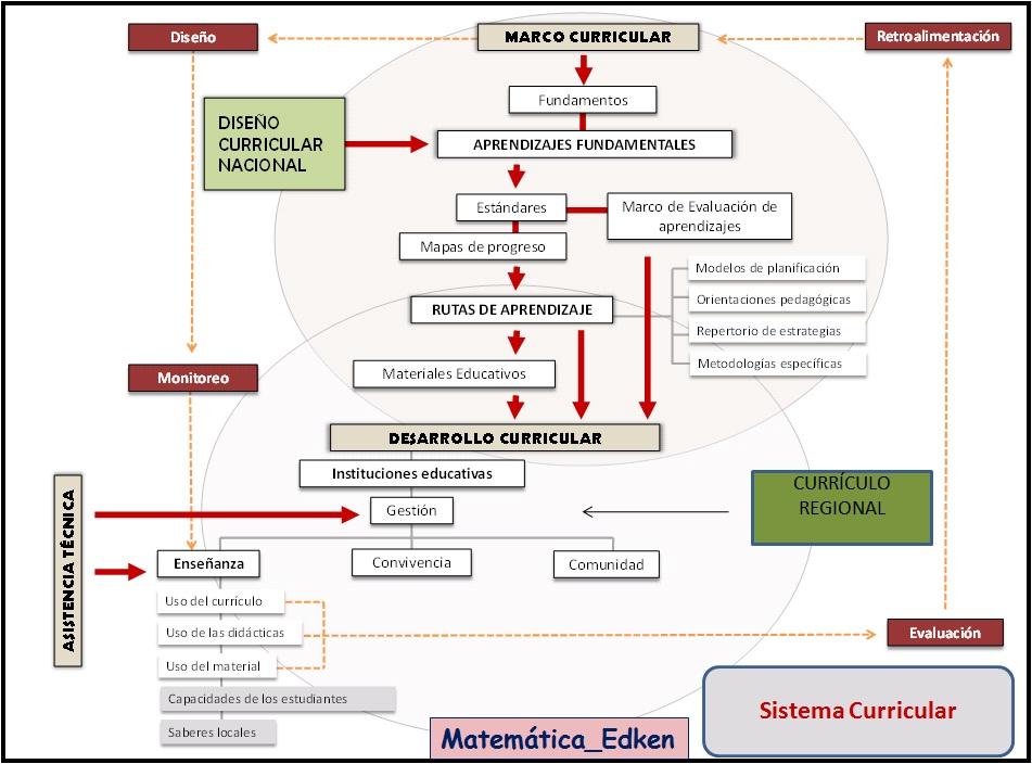 Marco Curricular Nacional De Educacion 2016 | New Style for 2016-2017 ...
