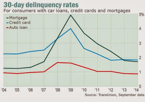 chart showing delinquencies over 30 day period