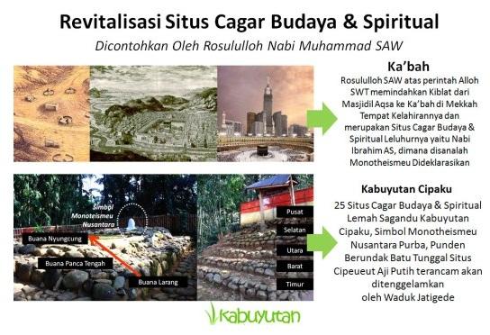Revitalisasi Cagar Budaya Spiritual Kabuyutan Cipaku
