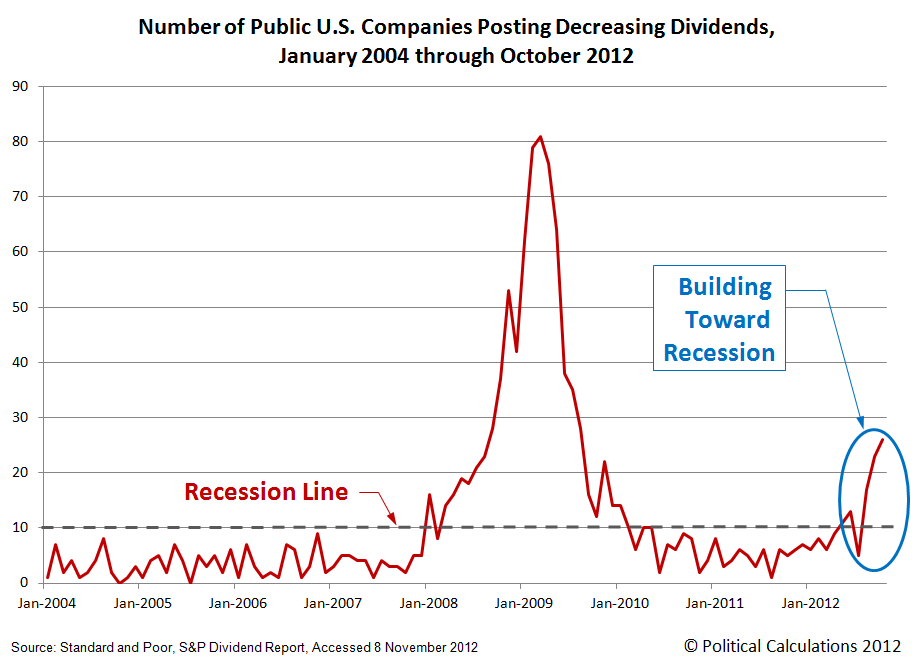 Number of Public U.S. Companies Posting Decreasing Dividends, January 2004 through October 2012