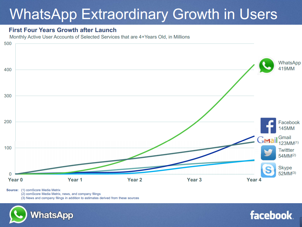 The  Growth of Whats App