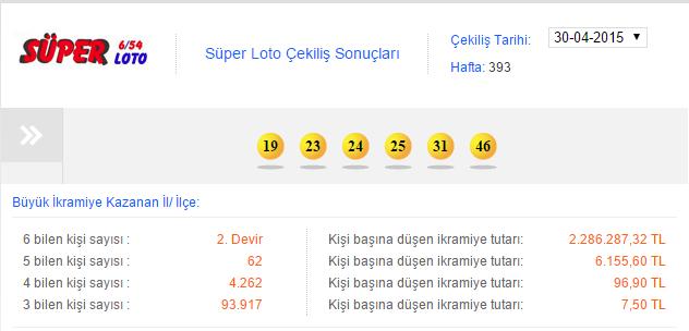 30 Nisan 2015 Süper Loto Çekiliş Sonuçları Kazanan Numaralar