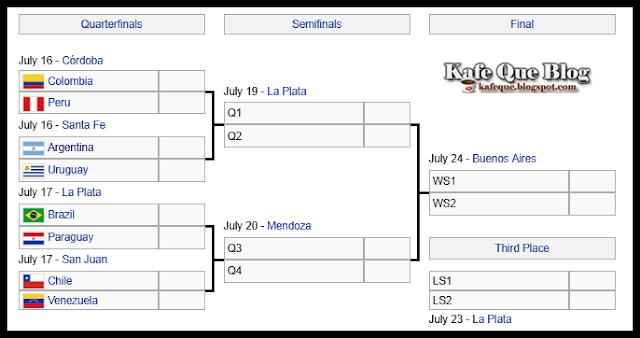 jadual perlawanan pusingan suku akhir copa america 2011,jadual peringkat suku akhir copa america 2011,laluan ke akhir copa america 2011,carta laluan copa america 2011,pasukan yang layak ke peringkat suku akhir copa america