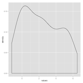 Density Plot with ggplot