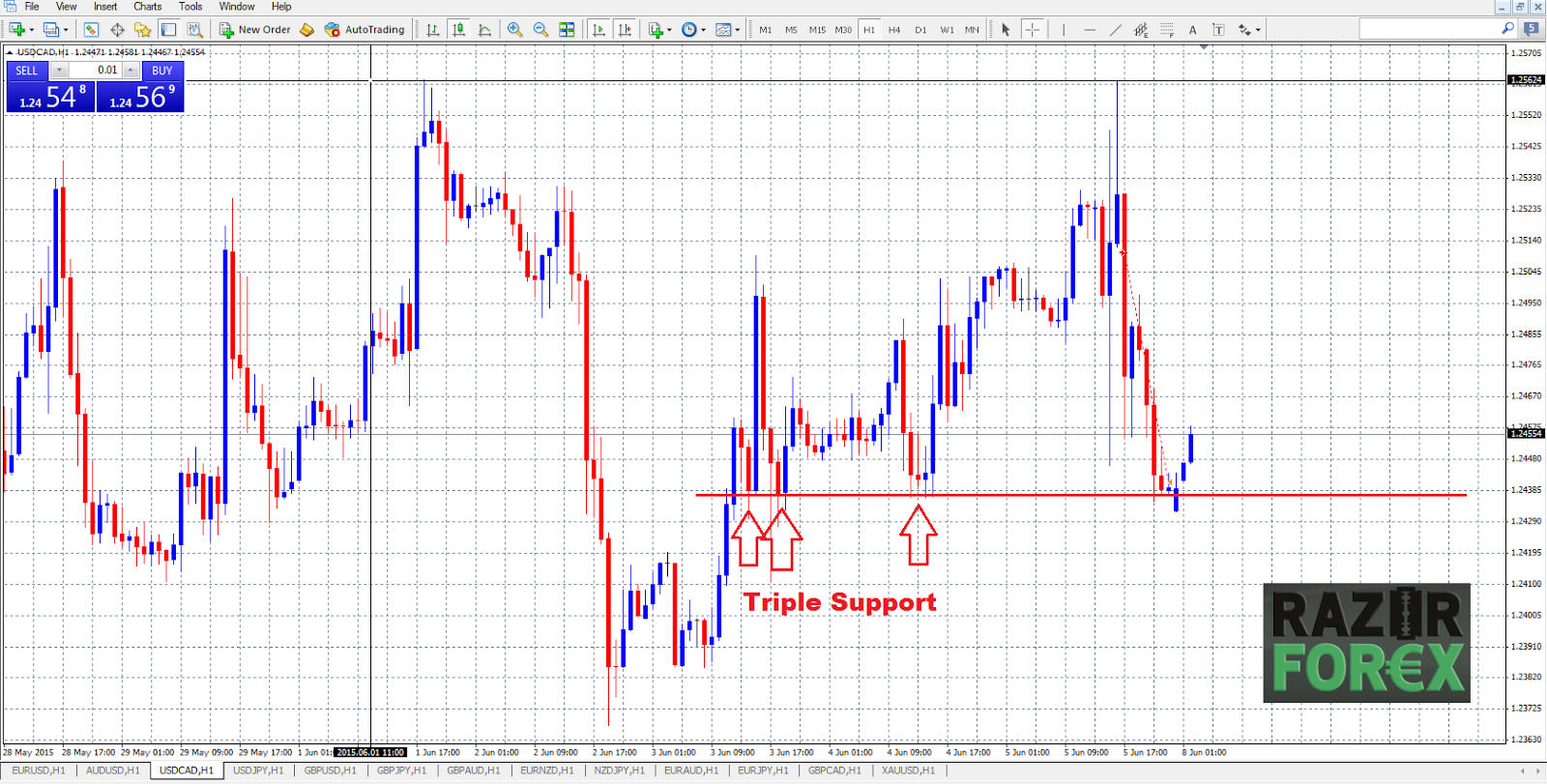 Forex Market Analysis | GBPUSD - Forexing24