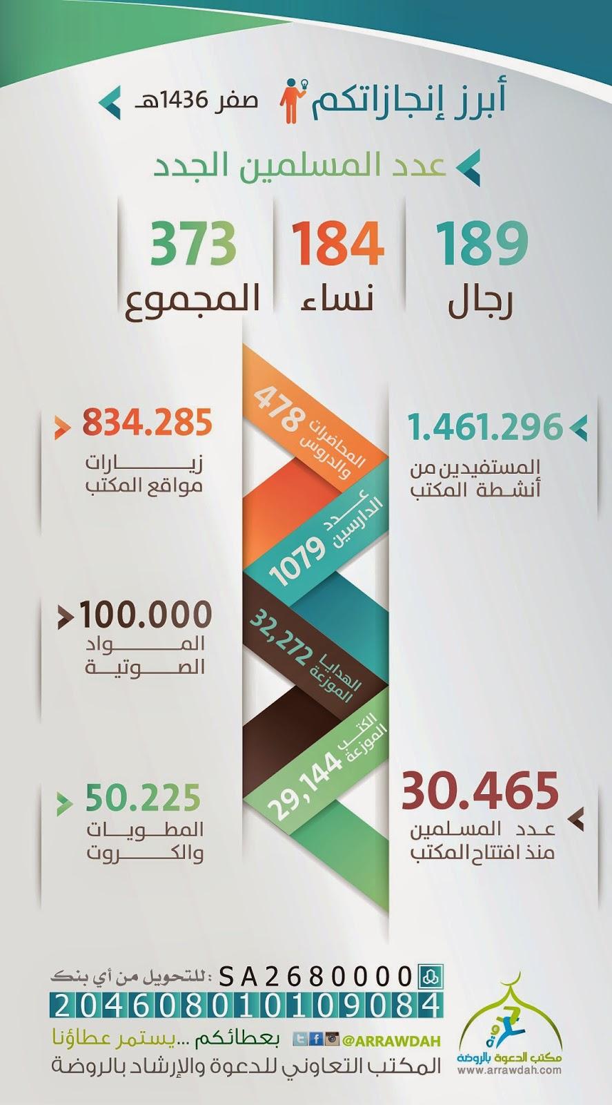 عدد المسلمين الجدد مكتب الدعوة بالروضة (30465)