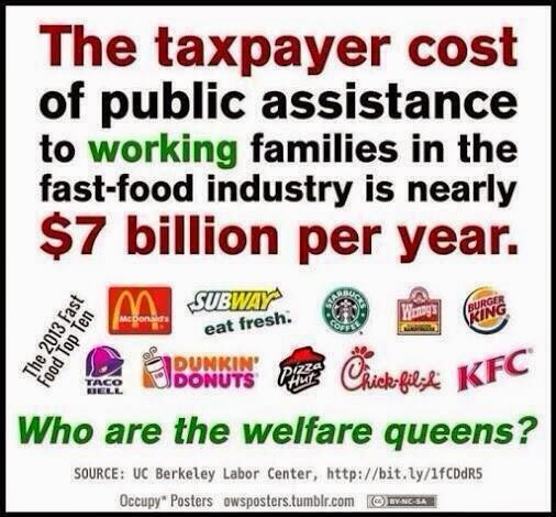 Subsidizing Fast Food Industry