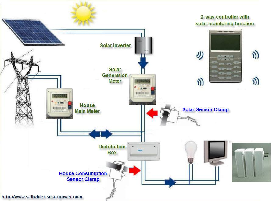 Wireless Home Energy Control System With Solar Monitoring