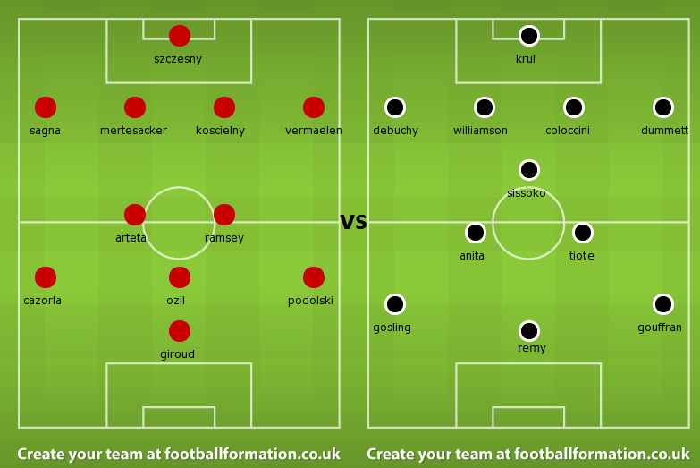 Possible Line ups: Arsenal vs Newcastle United