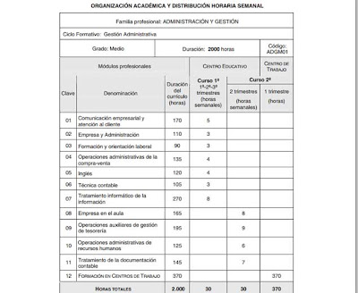 FP modulos grado medio, Técnico Gestión Administrativa