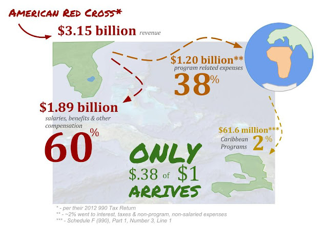 American Red Cross Cash Flow