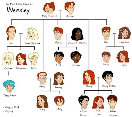 Weasley family tree in anime and potterpuff