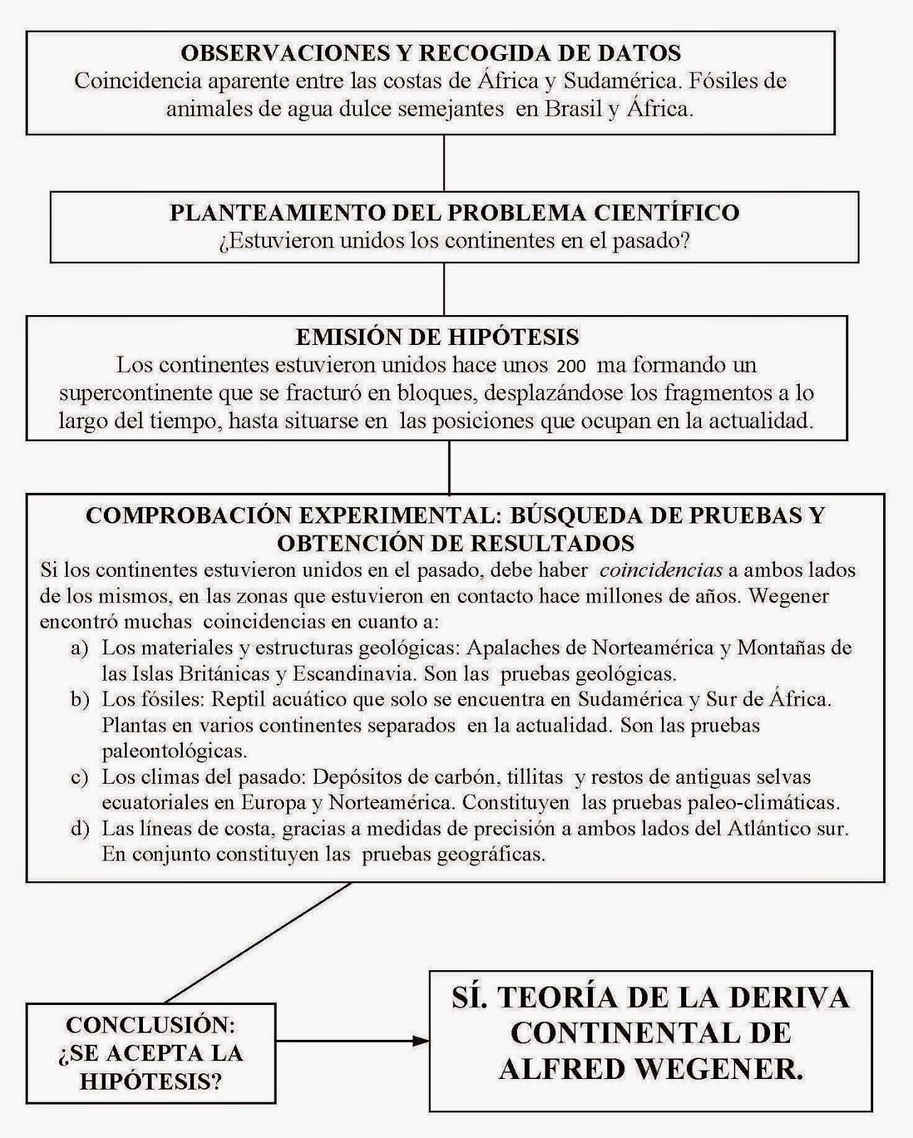 D.7 Teoría de la Deriva Continental de Wegener 17-18   BLOG DEL ÁREA ...