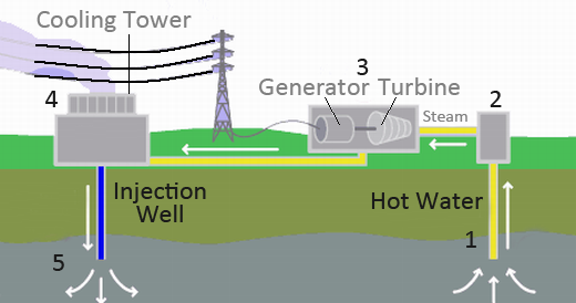 Mechanical Technology: Geothermal Energy