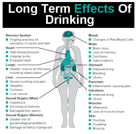 the effects of alcohol in the Learn about the warning signs, symptoms and side effects of alcohol abuse and addiction timberline knolls is one of the nation's leading residential treatment centers for women and.