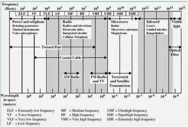 frekuensi yang digunakan untuk komunikasi radio