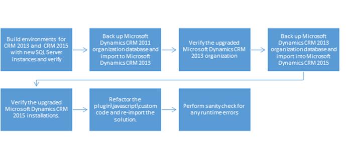 dynamics crm 2015 product key
