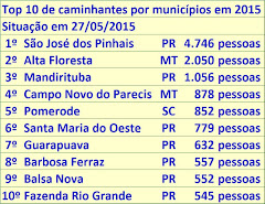 Estatística Nacional 2015