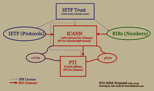 Domain Mondo graphic showing how the ICG IANA Transition Plan moves the IANA trademarks and domain name to the IETF Trust whiich would grant licenses for use by ICANN, PTI, IETF, RIRs et al.