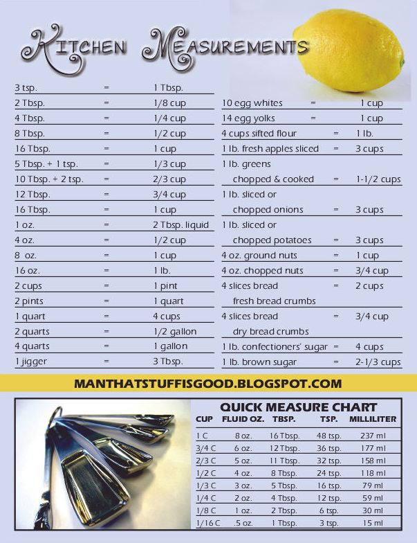 Man that stuff is good kitchen measurement chart for Kitchen remodel measuring guide