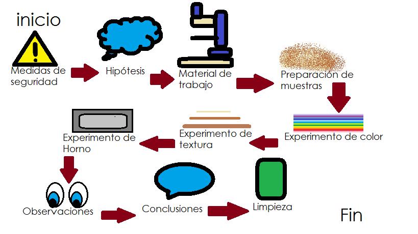 Qumica 2 cch naucalpan diagrama de flujo observacin de una diagrama de flujo observacin de una muestra de suelo ccuart Image collections