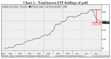 Все известные ETF, являющиеся держателями золота
