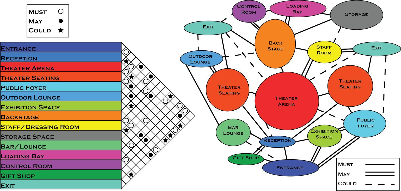 arch fall kadrakunov erjan  assignment    matrix    assignment    matrix  amp  bubble diagrams