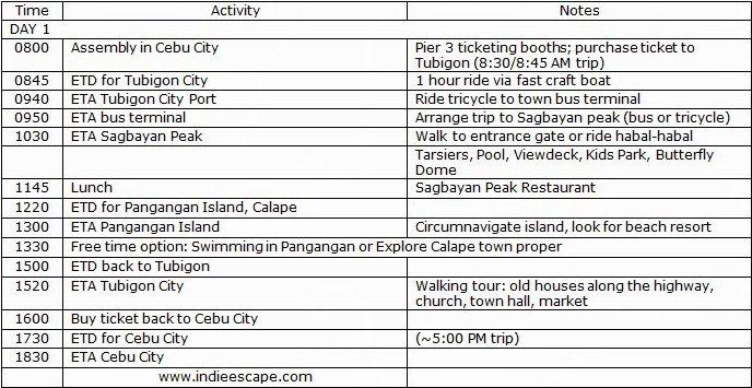 Bohol City Tour Itinerary
