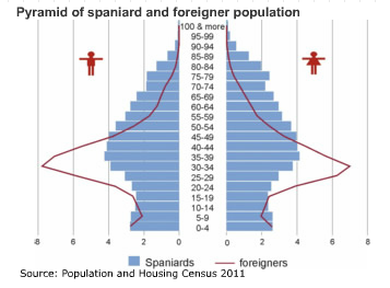 Spain Age structure - Demographics