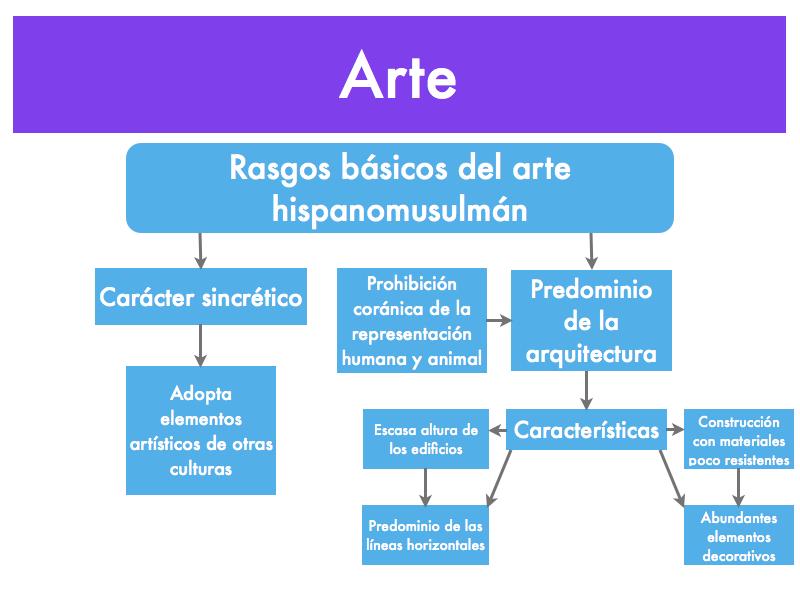 Edad media de 711 a 1492 recursos para las ciencias sociales for Caracteristicas de la arquitectura