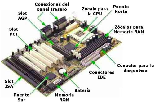 Todo sobre t pc arquitectura de motherboard Todo sobre arquitectura pdf
