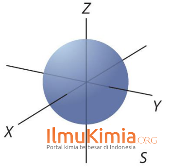 bentuk simetri orbital s