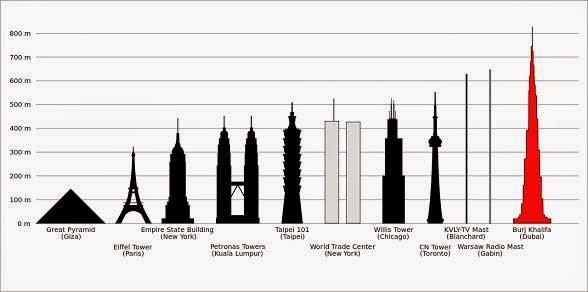 Perbandingan ketinggian menara-menara tertinggi di dunia.