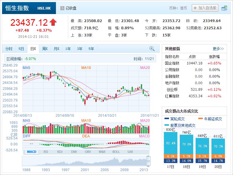 中国株コバンザメ投資 香港ハンセン指数20141121